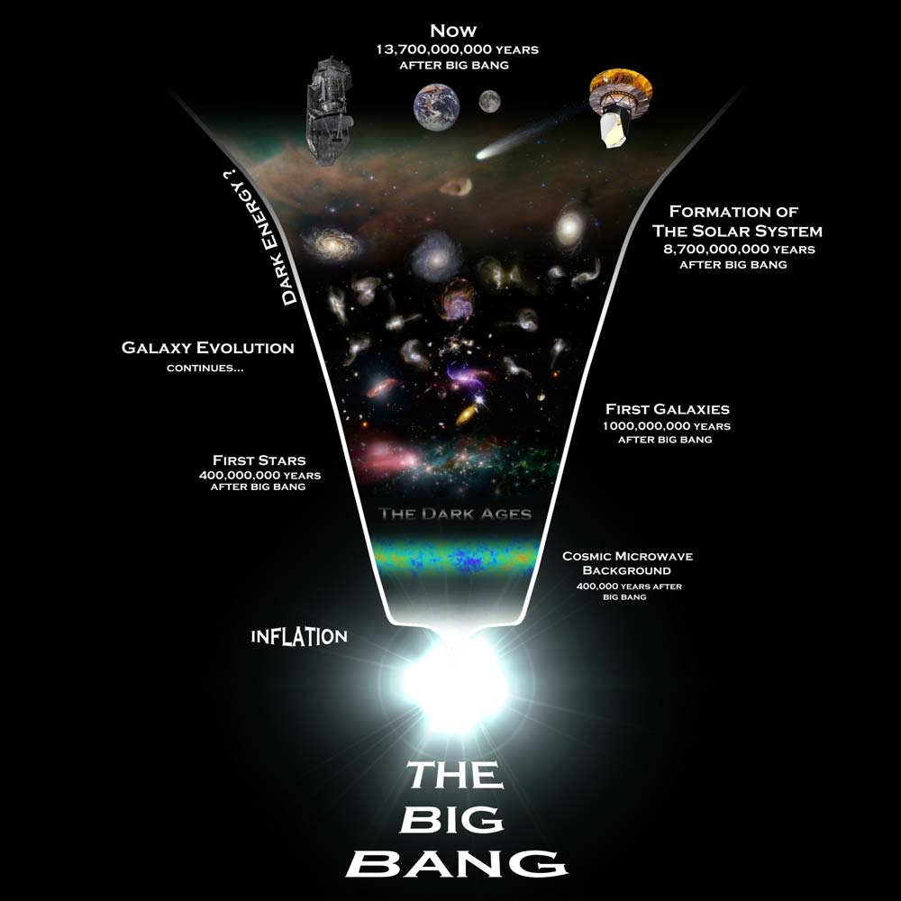 "the big bang vs evolution The big bang's church roots the ""conflict"" between the big bang theory rears its head every time a related news story—like the one discussing recently discovered planets formed shortly after the big bang—hits the internet."